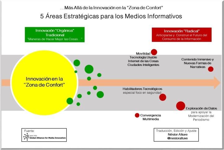 5-areas-medios