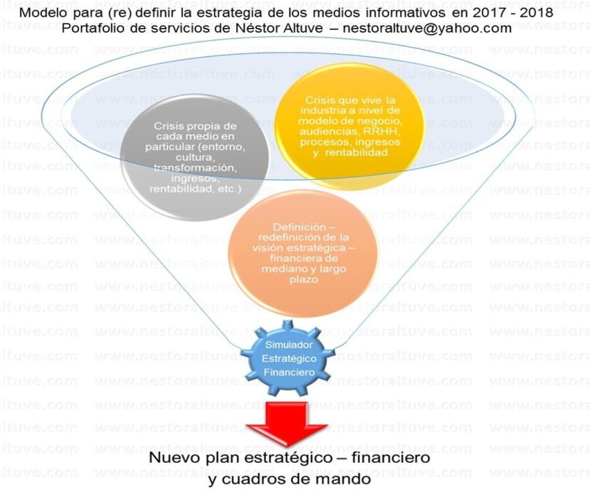 Modelo estratégico 2017 2018