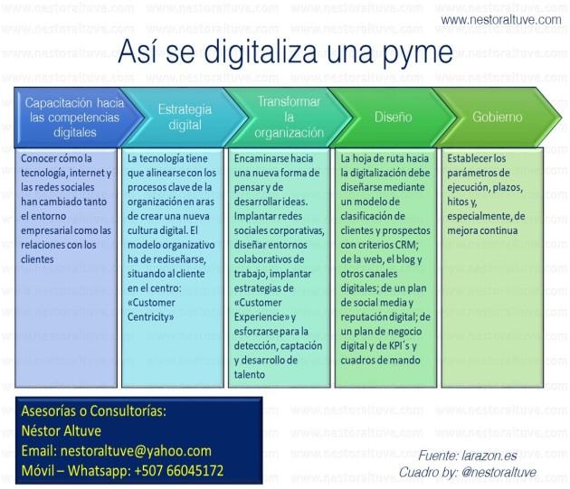digitapyme