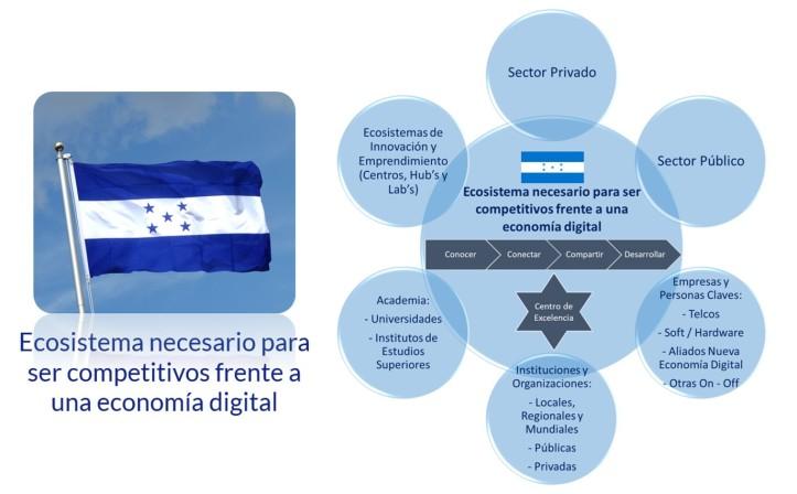Ecosistema Honduras